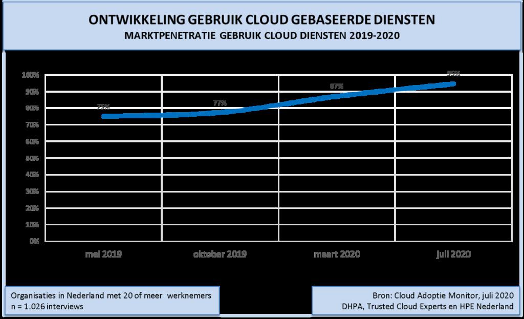 Grafiek1-cloudadoptie