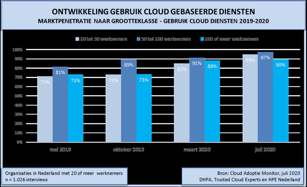 Grafiek2-cloud-adoptie