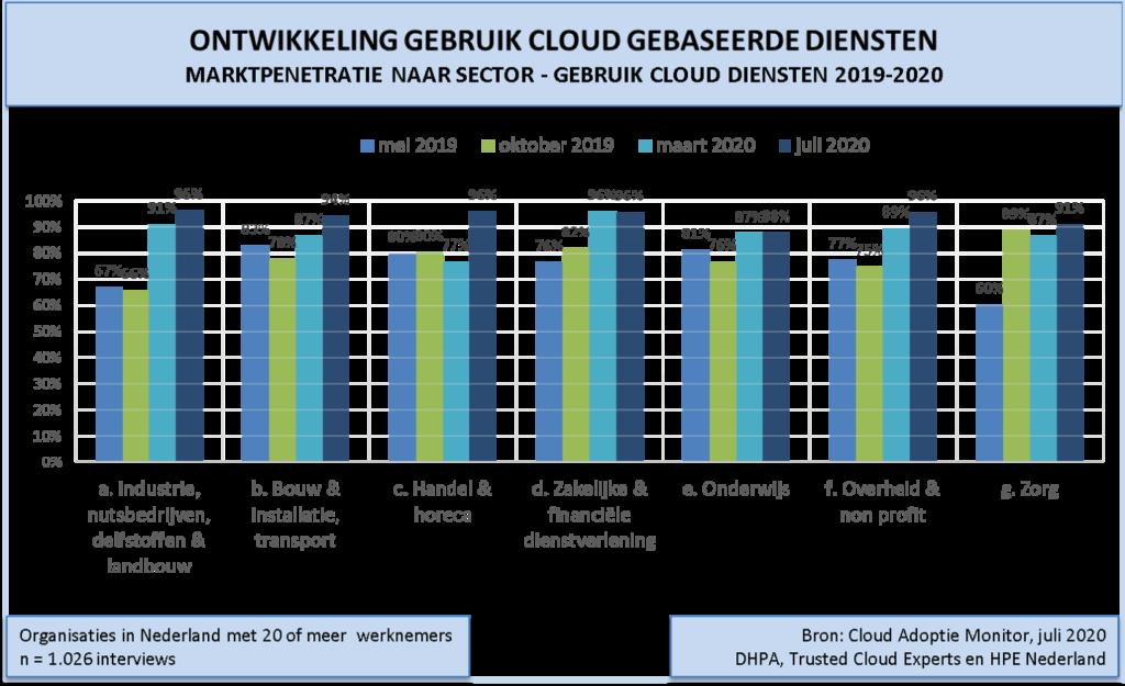 Grafiek3-cloud-adoptie