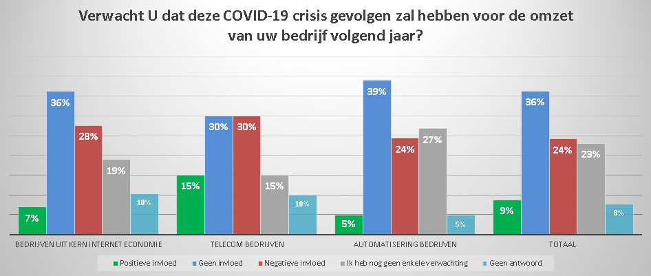 Grafiek4 - COVID-19 gevolgen onderzoek