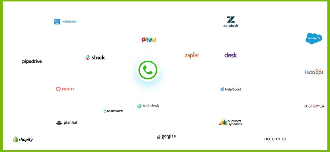 Haal meer uit CRM/ERP met VoIP