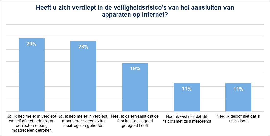Geen IoT-veiligheidsmaatregelen bij bijna driekwart Nederlanders