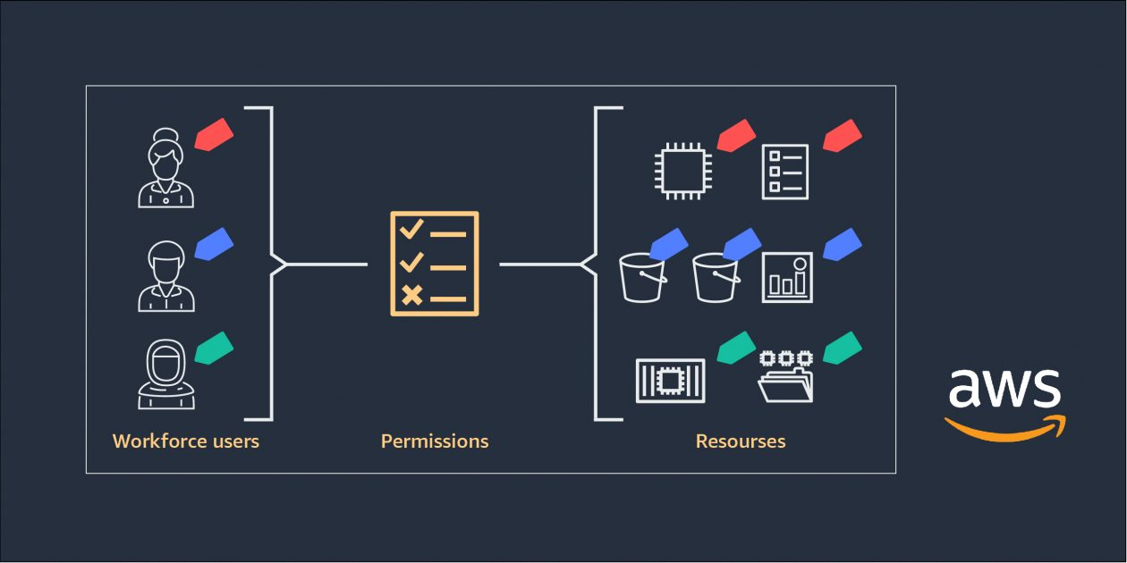 New –  Attribute-Based Access Control with AWS Single Sign-On
