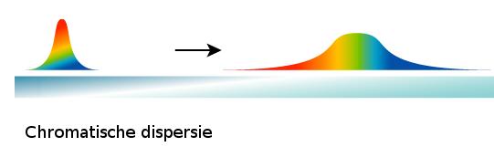 Mode Dispersie
