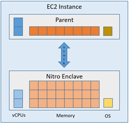 AWS Nitro Enclaves – Isolated EC2 Environments to Process Confidential Data