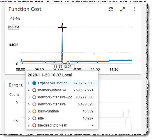 Screenshot of function cost graph