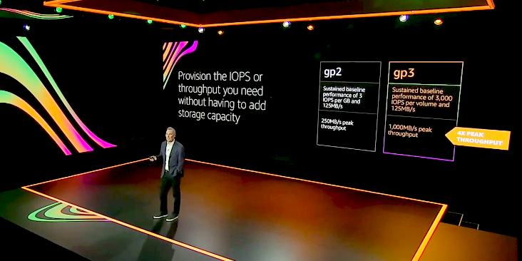 AWS re:Invent: Top Announcements for 2020