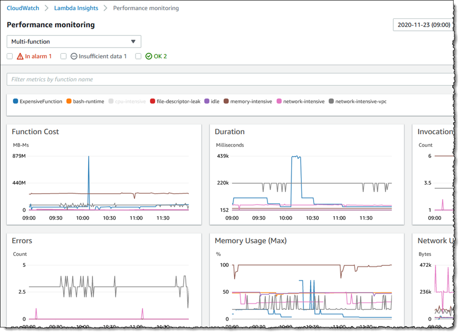 Screenshot of metric graphs on the <span title=