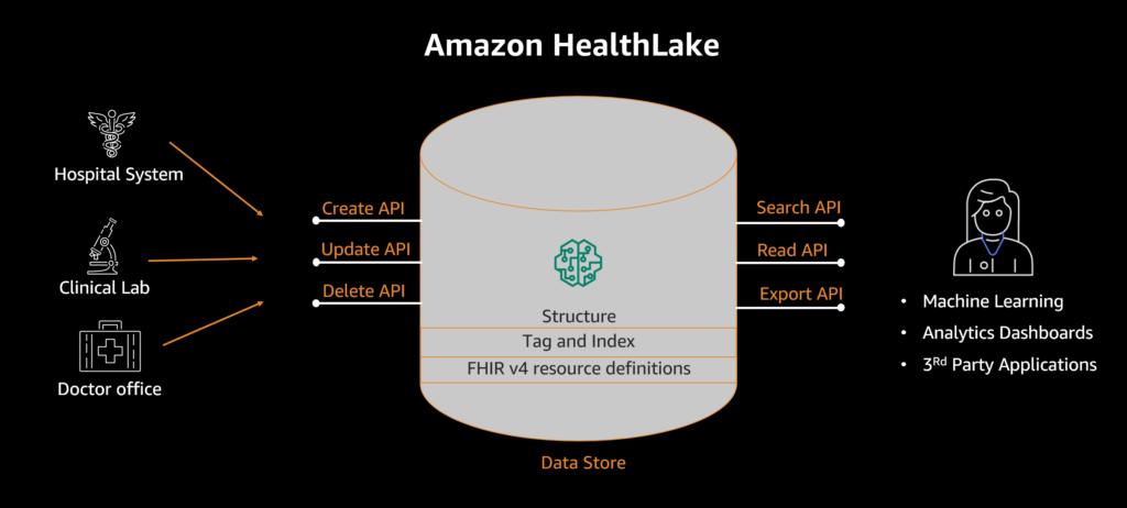 Overview of HealthLake