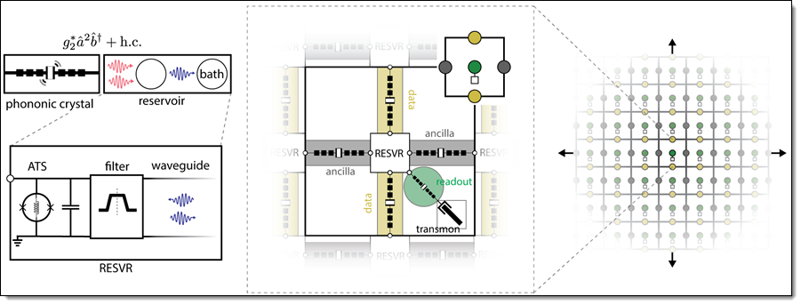 PennyLane on Braket + Progress Toward Fault-Tolerant Quantum Computing + Tensor Network Simulator