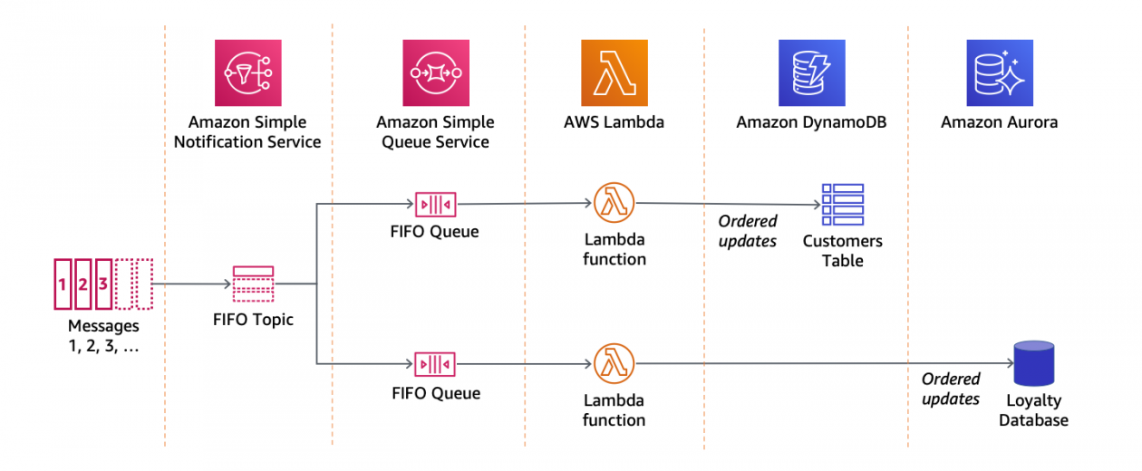 Introducing Amazon SNS FIFO – First-In-First-Out Pub/Sub Messaging