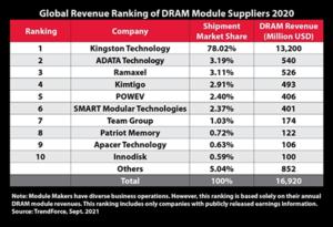 DRAM Module Supplier